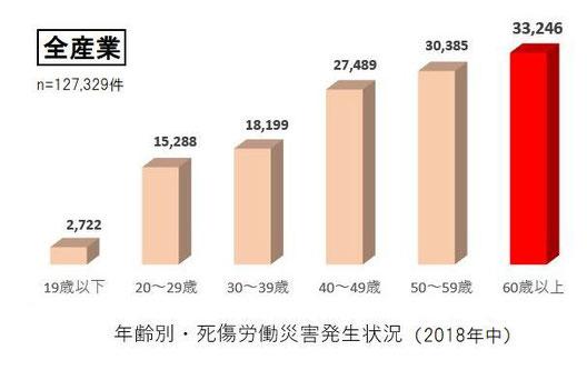 年齢別労働災害発生状況2018年