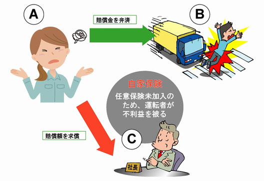 福山通運勤務の女性ドライバーの求償判決例