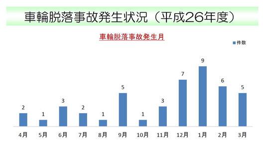 上図は国土交通省の公表資料「車輪脱落事故発生状況(平成26年度)」より引用