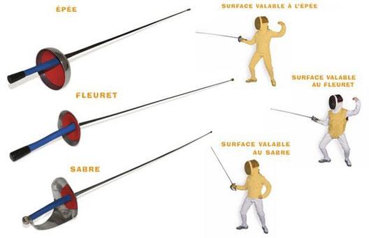 Voici les différentes armes et leur surface valable.