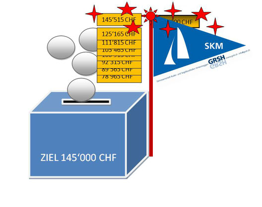 Spendenbarometer inkl. Materialsponsoring