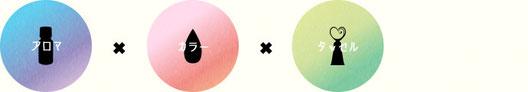 アロマとカラーを融合した新しいセラピー