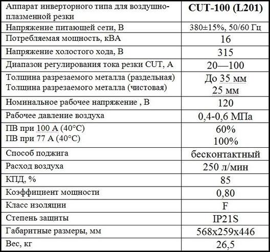 Характеристики Jasic CUT 100 L201