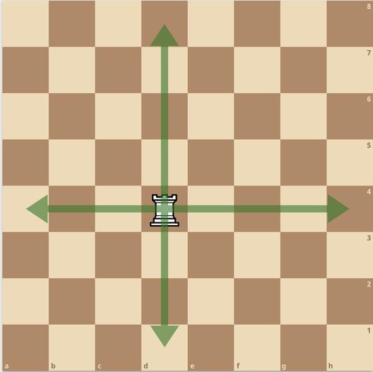 練馬チェス教室  ルーク 動かし方 飛車