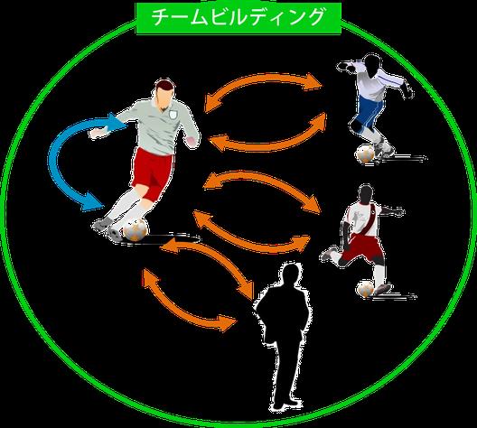 サッカー専門メンタルコーチングでは、メンタル・コミュニケーション・チームビルディングの3分野を同時進行で扱ってサポートしています