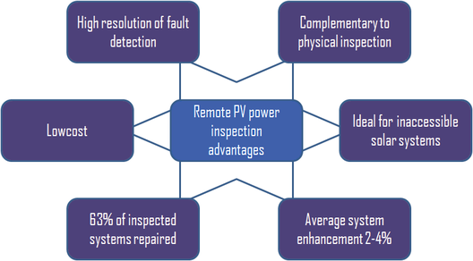 Remote PV power inspection advantages