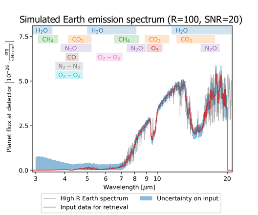 Fig. 3: Model spectra for Venus, Earth and Mars including main molecular features. Panel a: the planets' reflected spectra at optical and near-infrared wavelengths. Panel b: the mid-infrared thermal emission. (Figure from Kaltenegger 2017; ARAA 55, 433).