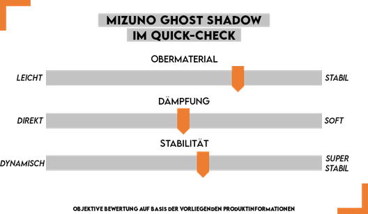Quick-Check Mizuno Ghost Shadow