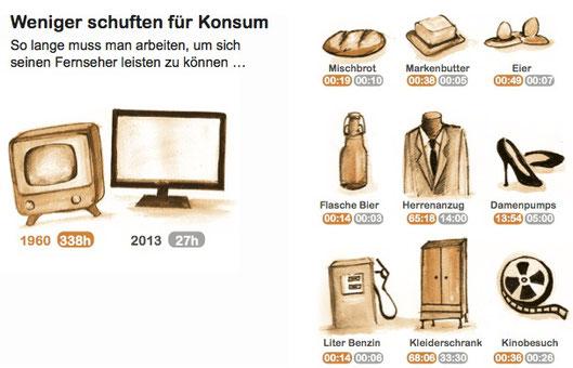 Quelle: Kopatz (2016): Ökoroutine/Wuppertal Institut