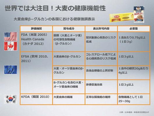 β-グルカンの各国における健康表示