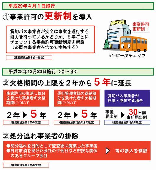 道路運送法の改正(バス)