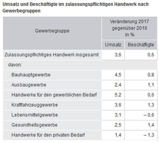 (Grafik: Statistisches Bundesamt)