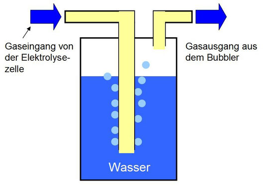 Bubbler prinzipielle Aufbau