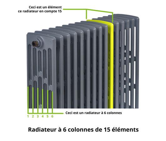 Poudrex rénove vos radiateurs en fonte selon votre envie