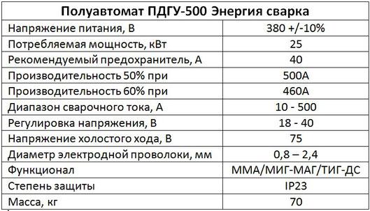 Характеристики полуавтомата ПДГУ-500