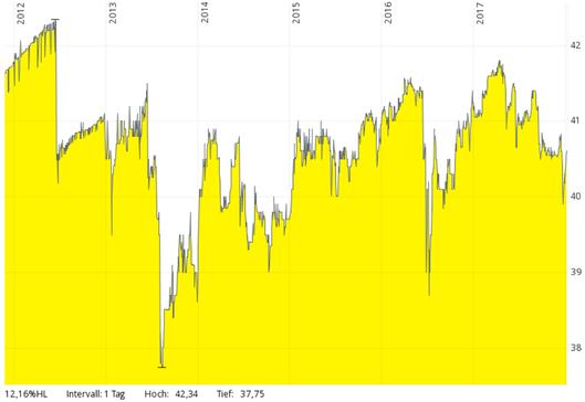 Chart, Hausinvest
