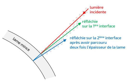 Principe des interférences par division d'amplitude sur une lame mince