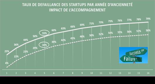 Taux de défaillance des startups