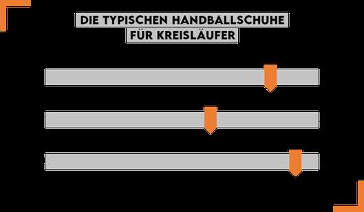 Handballschuhe für Kreisläufer im Überblick