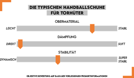 Handballschuhe für Torhüter im Überblick