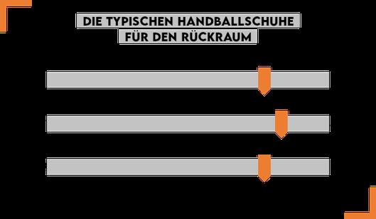 Handballschuhe Rückraumspieler 2021