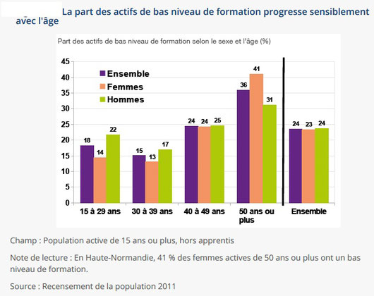 source : https://www.insee.fr/fr/statistiques/1379776
