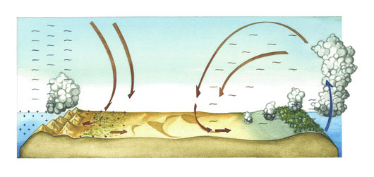 L'aria calda e secca staziona sui deserti e non riesce a spostarsi a causa delle due cellule che la circondano, quella tropicale e quella dell'atlante