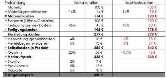 Abbildung Nr. 1: Vor- und Nachkalkulation (Darstellung gerundet auf volle Euro)