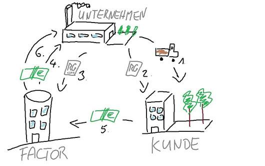 Abbildung Nr. 1: Der Factoring-Prozess
