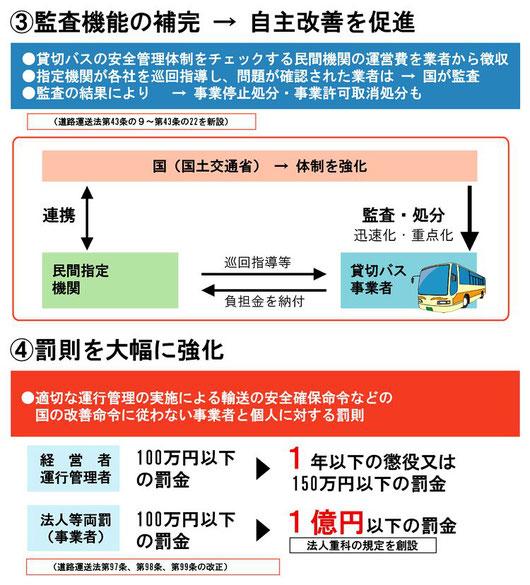 民間機関による貸切バスの巡回指導
