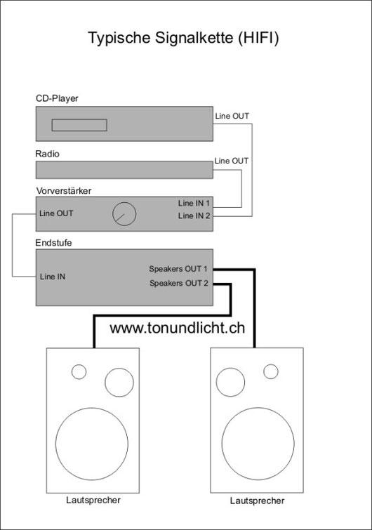 Signalweg HIFI Stereoanlage