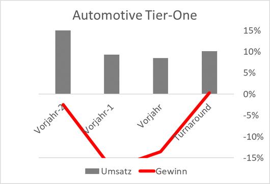 Diagramm Vergleich Umsatz-Gewinn