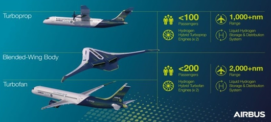 Airbus intends to build 3 variants of hydrogen powered commercial aircraft - images courtesy of Airbus