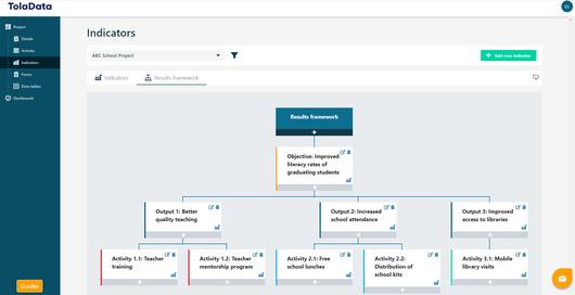 TolaData´s comprehensive results framework and indicator plan