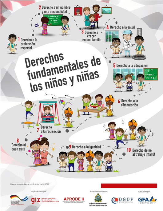 Adapted visual summary of UNICEF's ten rights of children