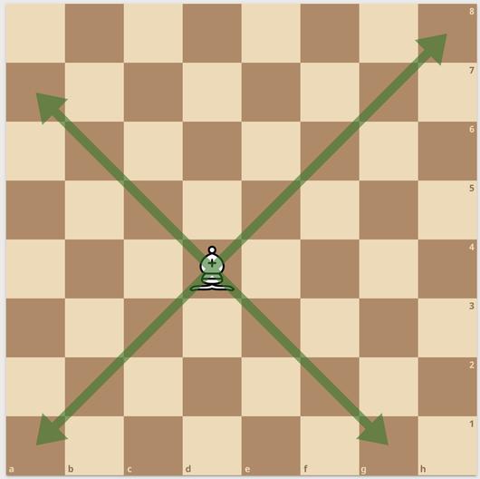 練馬チェス教室  ビショップ  動かし方 角