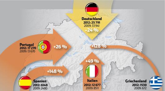 Zahlen bestätigen die massive Einwanderung aus den EU-Krisenländer