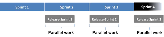 Picture 2: PARSHIP Sprint logic in 2012