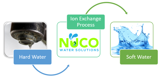 nuco water solutions