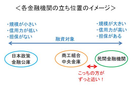 各金融機関の立ち位置のイメージ