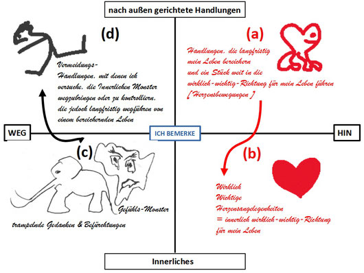 Grafik: Psychotherapeut Reimer Bierhals, Bamberg (ACT)