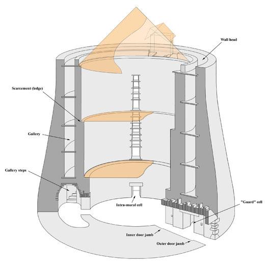 Möglicher Aufbau eines Brochs / © Yarrows Heritage Trust http://www.yarrowsheritagetrust.co.uk/thrumster_broch_excavation.html