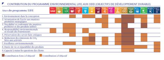 Objectifs Life de LVMH (Rapport RSE 2018) versus SDG ODD ONU