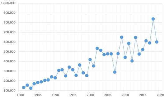 Schwarzwild-Jagdstrecke in Deutschland von 1980 - 2019 (Quelle Deutscher Jagdverband)