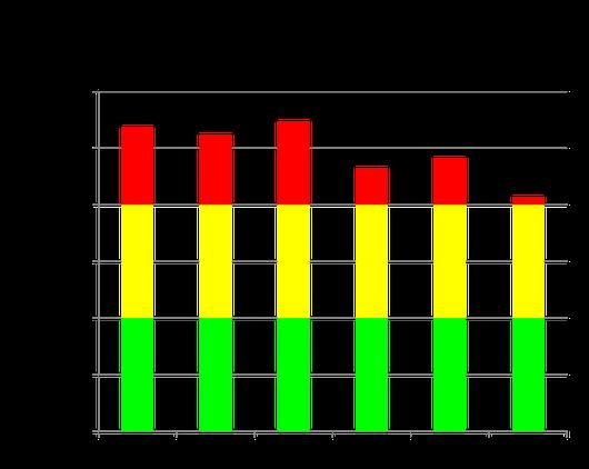 Ölverbrauchsdaten 2007 - 2013