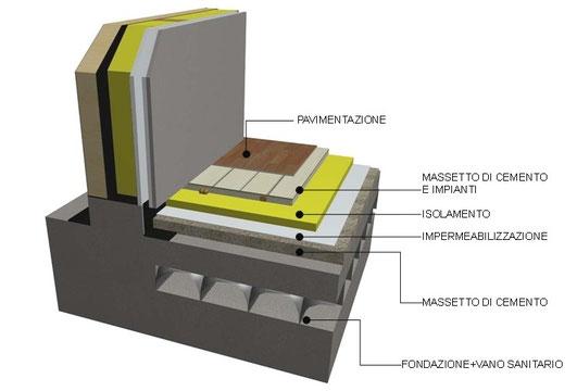 Caratteristiche tecniche e tecnologiche di muri solai e for Fondazioni per case in legno