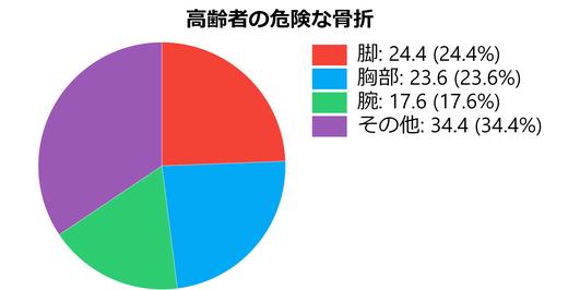 高齢者の危険な骨折の円グラフ