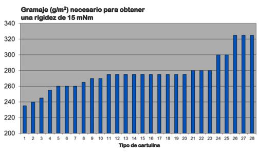 Fig. 3  Gramaje necesario para obtener una rigidez de 15 mNm.