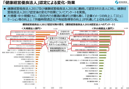 出典:経済産業省「平成30年度 健康経営調査説明会資料」:健康経営優良法人認定による変化・効果