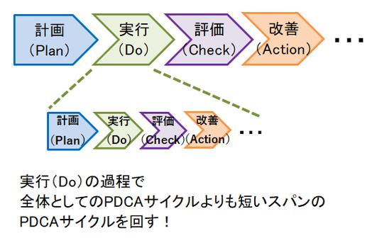 実行(Do)の過程で全体としてのPDCAサイクルよりも短いスパンのPDCAサイクルを回す!